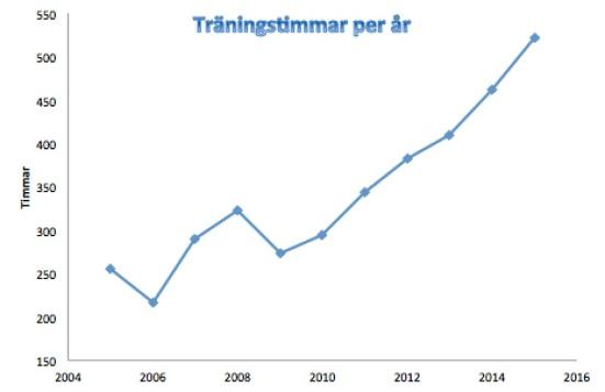 Träningstimmar 2005-2015