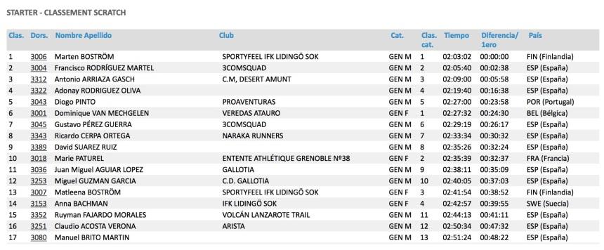 Resultat TGC 31km